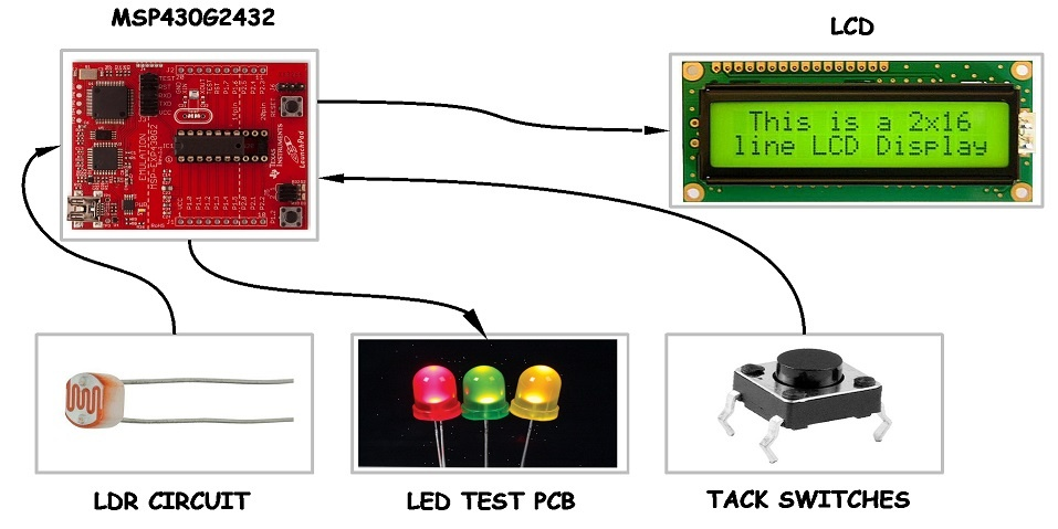 MSP430 State Machine project with LCD and 4 user buttons