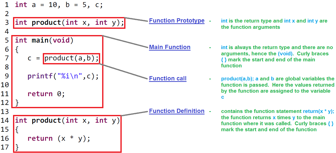 C Programming Functions Basic Tutorial With Examples